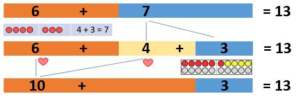 Addition mit Zehneruebergang - Beispiel
