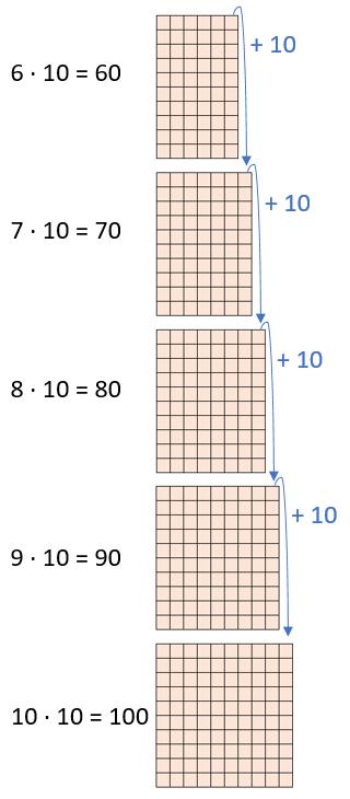 Einmaleins - 10er Reihe (Teil 2)