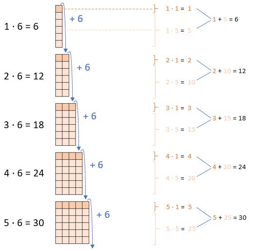 Einmaleins - 6er Reihe (Teil 1)