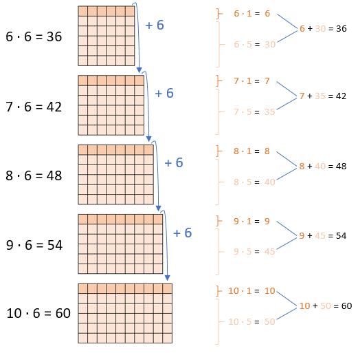 Einmaleins - 6er Reihe (Teil 2)