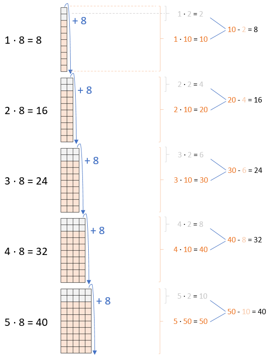 Einmaleins - 8er Reihe (Teil 1)