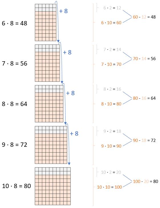 Einmaleins - 8er Reihe (Teil 2)
