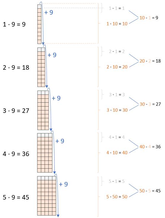 Einmaleins - 9er Reihe (Teil 1)