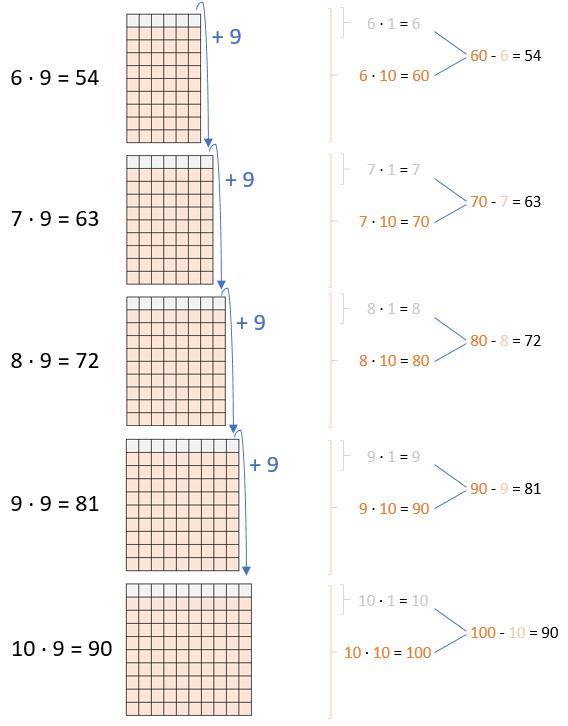 Einmaleins - 9er Reihe (Teil 2)