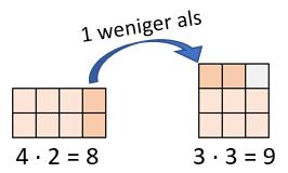 kleines Einmaleins - fast Quadratzahl Beispiel 1