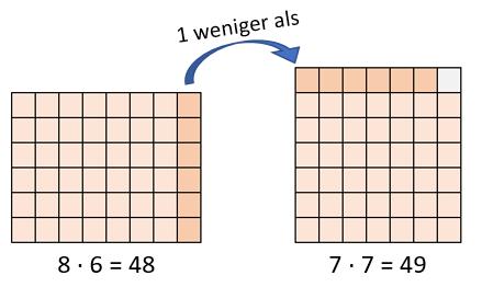 kleines Einmaleins - fast Quadratzahl Beispiel 2