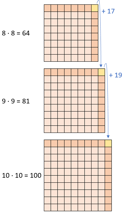 Einmaleins - Quadratzahlen (Teil 2)