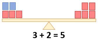 Gleichheitszeichen - Beispiel 2