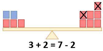 Gleichheitszeichen - Beispiel 3