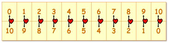 Tabelle der Verliebten Zahlen bzw. Partnerzahlen